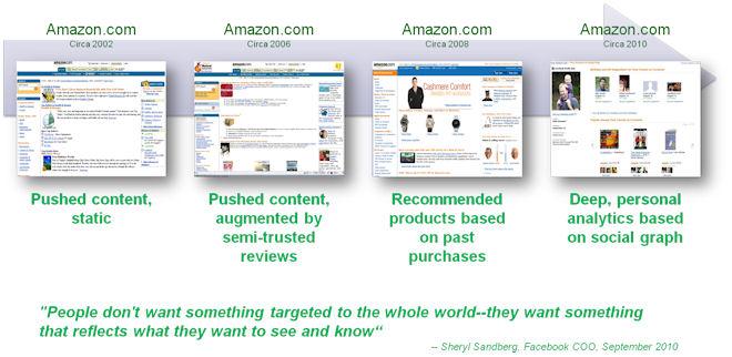 digital branding amazon-crm-personalisation
