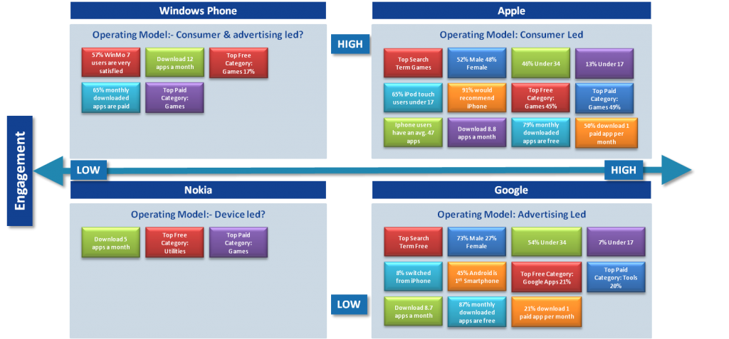 digital branding consumer profile apple google nokia windows