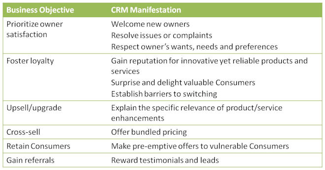 CRM business objectives manifestation crm strategy