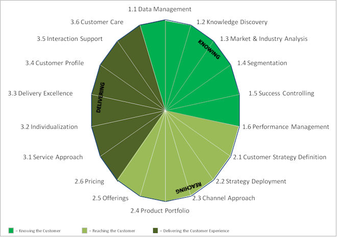 customer-centricity-3-dimensions crm strategy