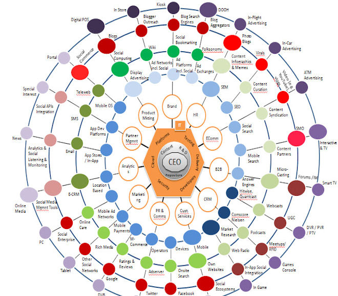 digital strategy wheel
