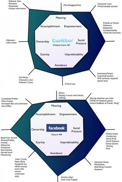 facebook-twitter-octalysis
