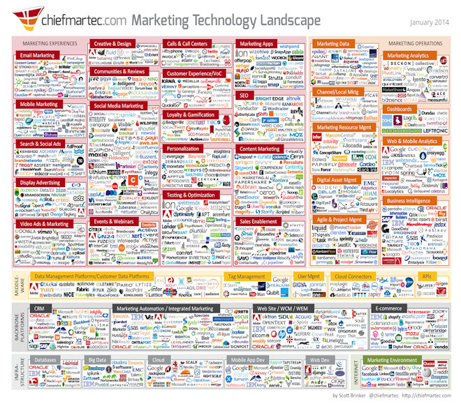 marketing technology 2014 landscape