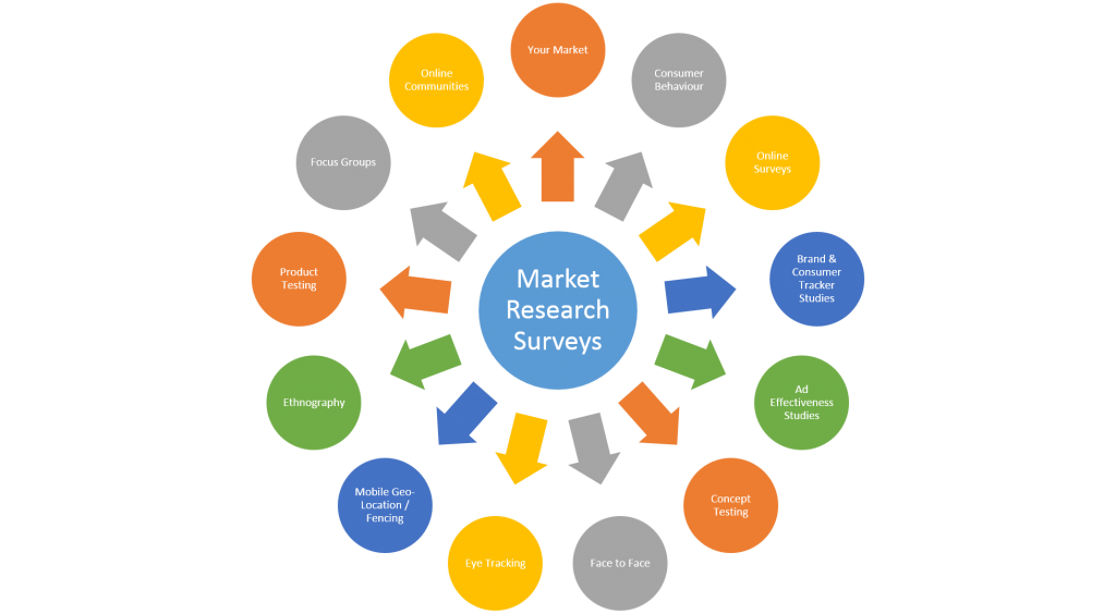 market-research-surveys-gh