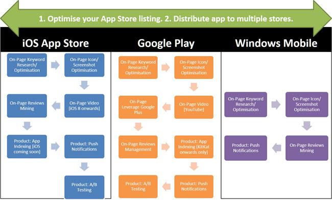 app store optimisation agency
