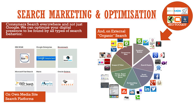 search marketing optimisation