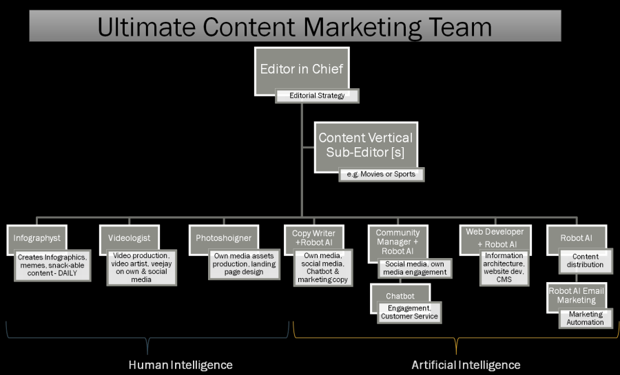 bot assisted content marketing team
