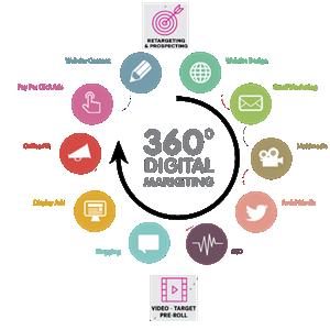 Digital Media Planning Buying